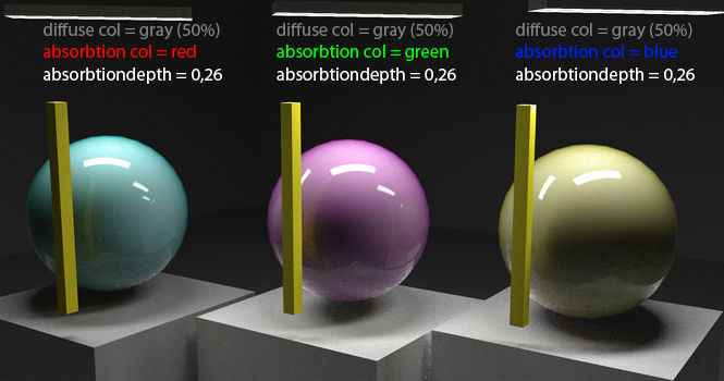 Example for the absorbtion color and -depth (diff col = gray)
