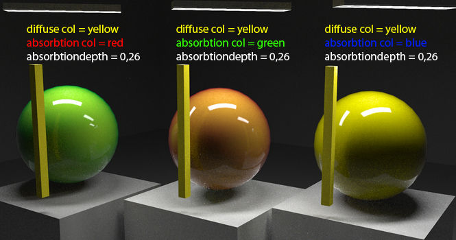 Example for the absorbtion color and -depth (diff col = yellow)